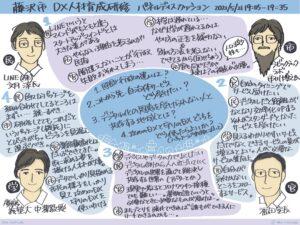 DX人材育成研修 グラレコ2
